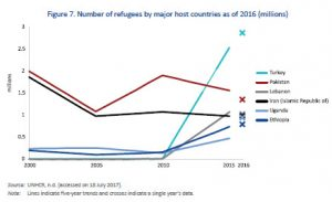 Number of refugees by major host countries as of 2016