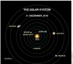 """How better to dispossess people of their belief in the perfect (and apparently frightening) alignment of the planets on Dec. 21, 2012, than to map their locations? """"It is obvious the planets are not all lined up, as is often claimed,"""" said Dr. E.C. Krupp, director of Los Angeles' Griffith Observatory, which produced the diagram."""