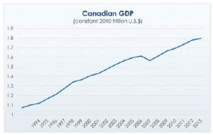 Canada's GDP has been growing steadily since the ratification of the NAFTA in 1994. (Photo: Canadian Chamber of commerce)