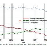 Innovation's ground-shifting impacts on labour