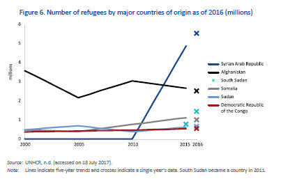 Number of refugees by major countries of origin as of 2016